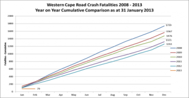 Road Fatalities Graph