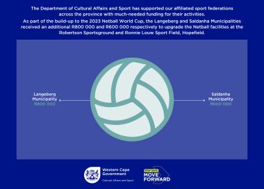 2023 Netball World Cup funding.