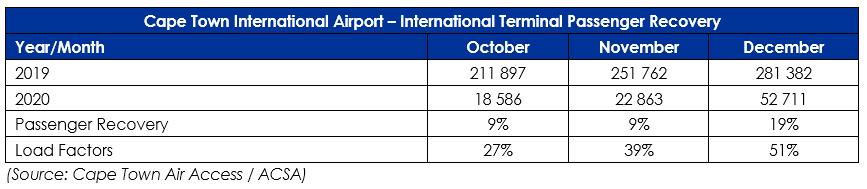 December Tourism Report - CTIA International Passengers