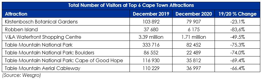 December Tourism Report - Top 6 Attractions