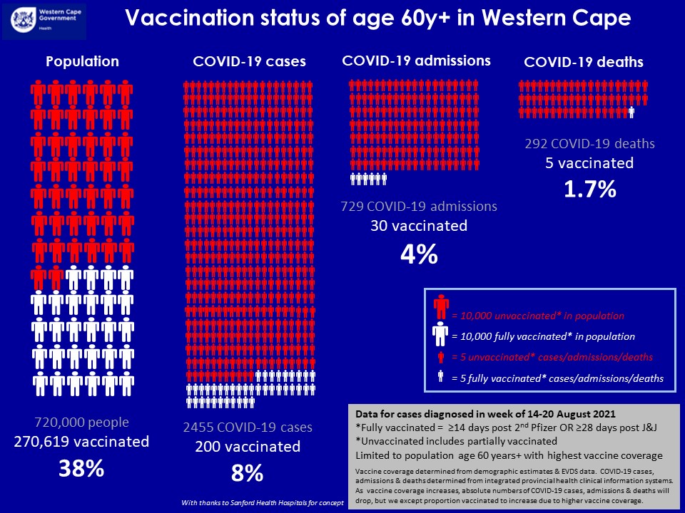 Vaccination status of over 60