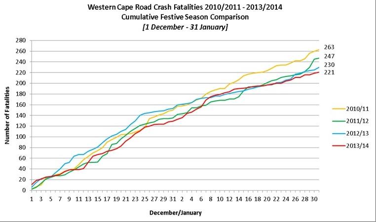Western Cape Road Crash Fatalities 2010/2011 - 2013/2014